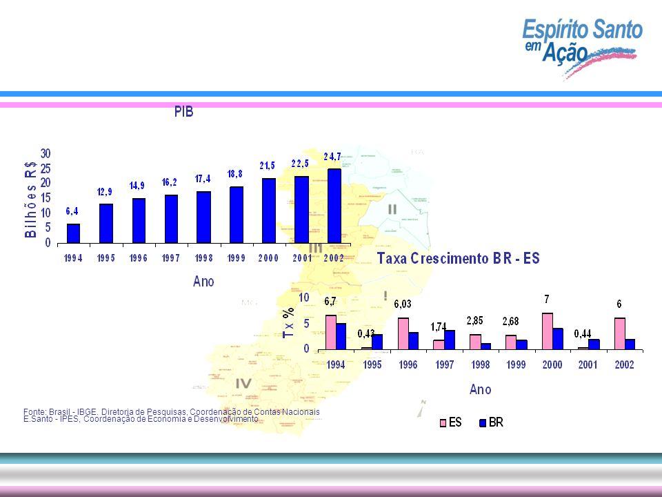 Fonte: Brasil - IBGE. Diretoria de Pesquisas, Coordenação de Contas Nacionais E.Santo - IPES, Coordenação de Economia e Desenvolvimento