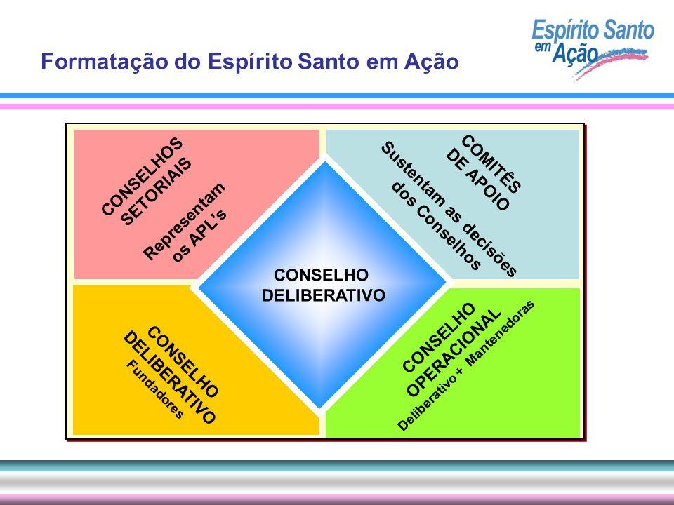 CONSELHOS SETORIAIS Representam os APLs COMITÊS DE APOIO Sustentam as decisões dos Conselhos CONSELHO DELIBERATIVO Fundadores CONSELHO OPERACIONAL Del