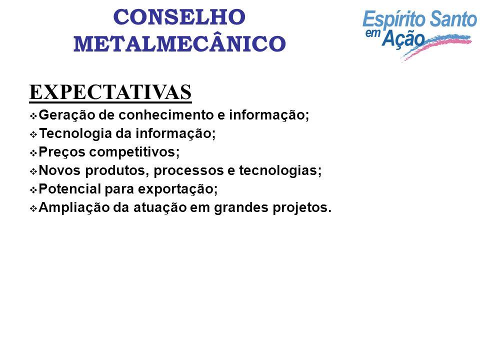 CONSELHO METALMECÂNICO EXPECTATIVAS Geração de conhecimento e informação; Tecnologia da informação; Preços competitivos; Novos produtos, processos e t