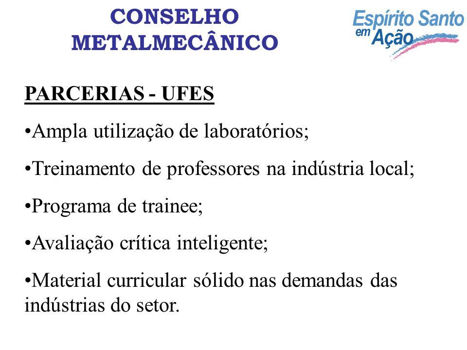 CONSELHO METALMECÂNICO PARCERIAS - UFES Ampla utilização de laboratórios; Treinamento de professores na indústria local; Programa de trainee; Avaliaçã