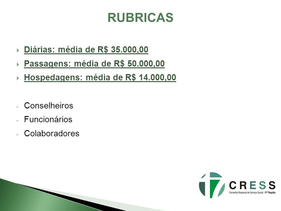 Diárias: média de R$ 35.000,00 Passagens: média de R$ 50.000,00 Hospedagens: média de R$ 14.000,00 - Conselheiros - Funcionários - Colaboradores RUBRICAS