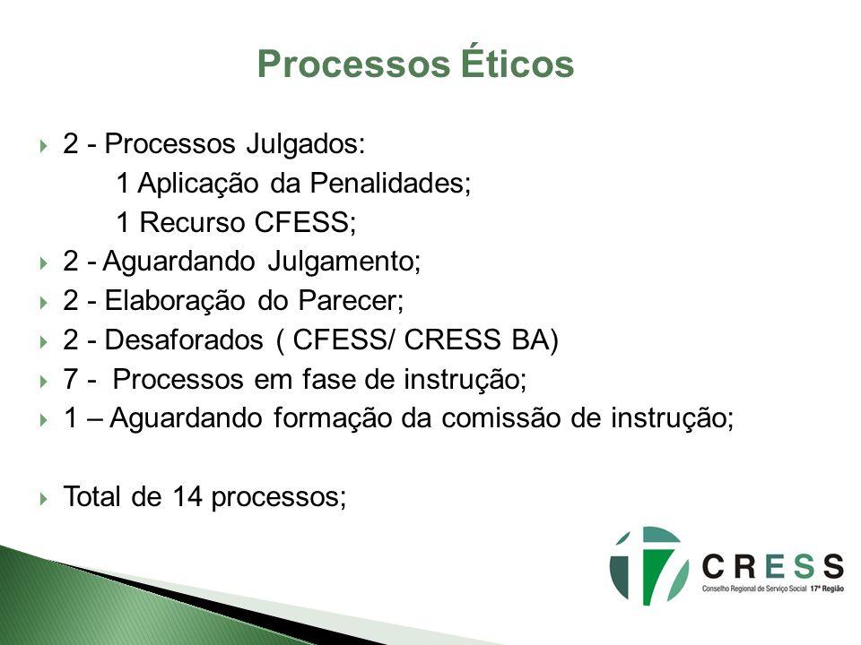 Processos Éticos 2 - Processos Julgados: 1 Aplicação da Penalidades; 1 Recurso CFESS; 2 - Aguardando Julgamento; 2 - Elaboração do Parecer; 2 - Desafo