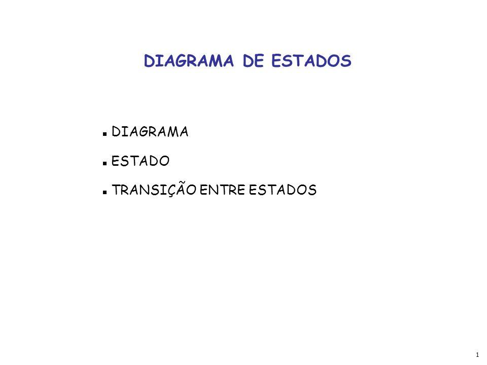 1 DIAGRAMA DE ESTADOS DIAGRAMA ESTADO TRANSIÇÃO ENTRE ESTADOS