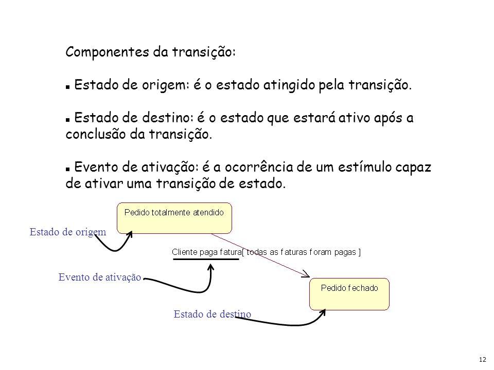 12 Componentes da transição: Estado de origem: é o estado atingido pela transição. Estado de destino: é o estado que estará ativo após a conclusão da
