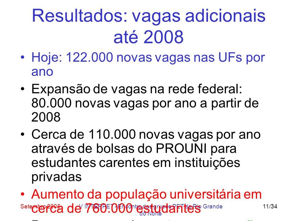 Setembro 2005V INTERPET - Encontro dos grupos PET do Rio Grande do Norte 11/34 Resultados: vagas adicionais até 2008 Hoje: 122.000 novas vagas nas UFs por ano Expansão de vagas na rede federal: 80.000 novas vagas por ano a partir de 2008 Cerca de 110.000 novas vagas por ano através de bolsas do PROUNI para estudantes carentes em instituições privadas Aumento da população universitária em cerca de 760.000 estudantes Programas complementares: expansão + bolsas