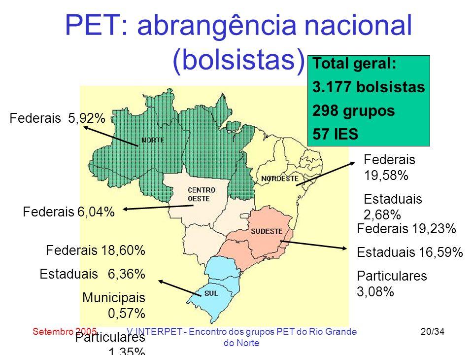 Setembro 2005V INTERPET - Encontro dos grupos PET do Rio Grande do Norte 20/34 PET: abrangência nacional (bolsistas) Federais 19,58% Estaduais 2,68% Federais 5,92% Federais 19,23% Estaduais 16,59% Particulares 3,08% Federais 18,60% Estaduais 6,36% Municipais 0,57% Particulares 1,35% Federais 6,04% Total geral: 3.177 bolsistas 298 grupos 57 IES