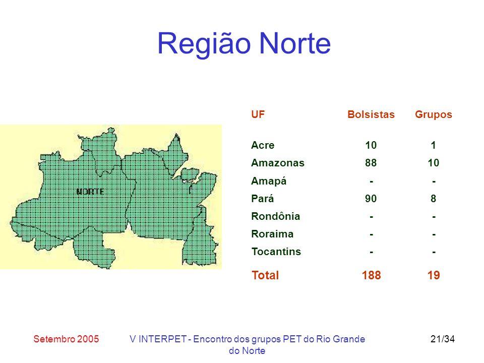 Setembro 2005V INTERPET - Encontro dos grupos PET do Rio Grande do Norte 21/34 UF Acre Bolsistas 10 Grupos 1 Amazonas8810 Amapá-- Pará908 Rondônia-- Roraima-- Tocantins-- Total18819 Região Norte