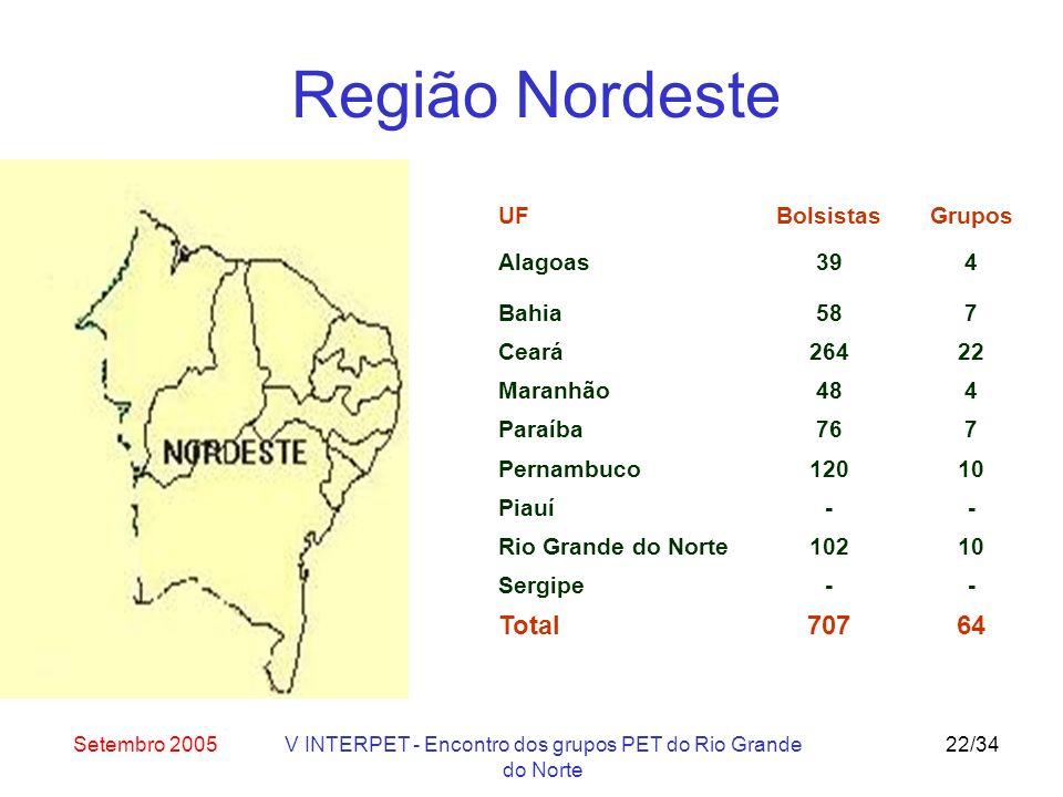 Setembro 2005V INTERPET - Encontro dos grupos PET do Rio Grande do Norte 22/34 UF Alagoas Bolsistas 39 Grupos 4 Bahia587 Ceará26422 Maranhão484 Paraíba767 Pernambuco12010 Piauí-- Rio Grande do Norte10210 Sergipe-- Total70764 Região Nordeste