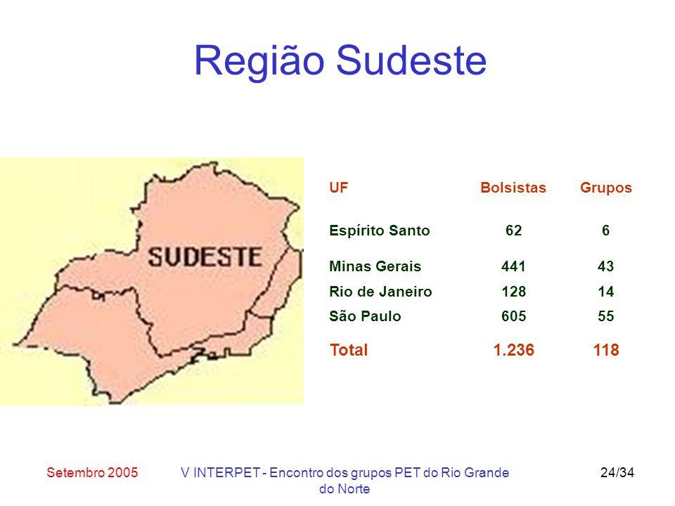 Setembro 2005V INTERPET - Encontro dos grupos PET do Rio Grande do Norte 24/34 UF Espírito Santo Bolsistas 62 Grupos 6 Minas Gerais44143 Rio de Janeiro12814 São Paulo60555 Total1.236118 Região Sudeste