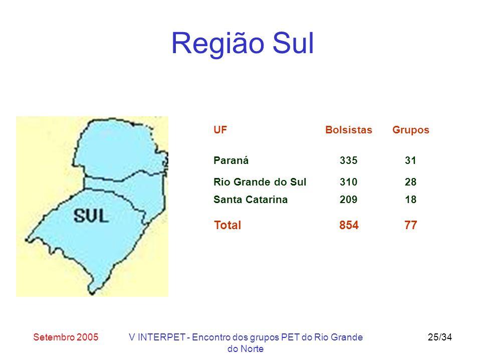 Setembro 2005V INTERPET - Encontro dos grupos PET do Rio Grande do Norte 25/34 UF Paraná Bolsistas 335 Grupos 31 Rio Grande do Sul31028 Santa Catarina20918 Total85477 Região Sul