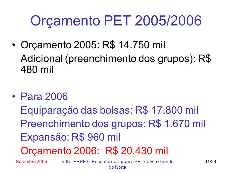 Setembro 2005V INTERPET - Encontro dos grupos PET do Rio Grande do Norte 31/34 Orçamento PET 2005/2006 Orçamento 2005: R$ 14.750 mil Adicional (preenchimento dos grupos): R$ 480 mil Para 2006 Equiparação das bolsas: R$ 17.800 mil Preenchimento dos grupos: R$ 1.670 mil Expansão: R$ 960 mil Orçamento 2006: R$ 20.430 mil