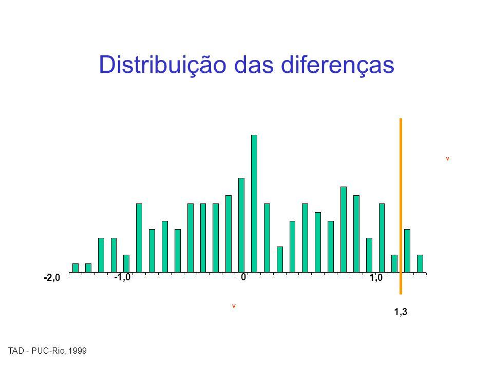 TAD - PUC-Rio, 1999 Distribuição das diferenças v v 1,3 -2,0 -1,0 0 1,0