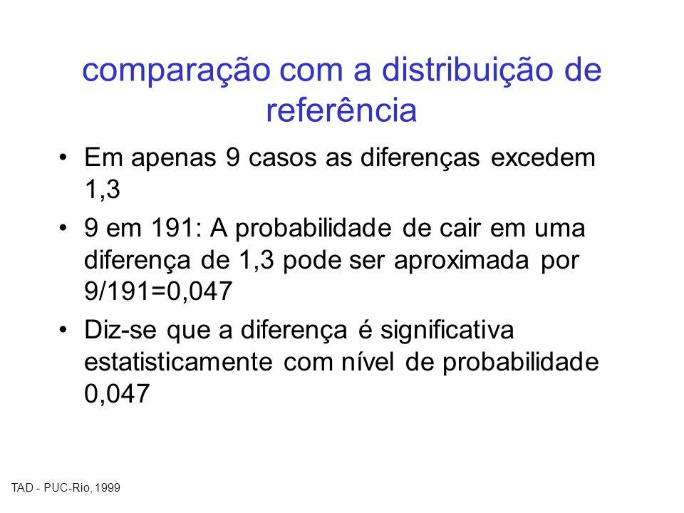 TAD - PUC-Rio, 1999 comparação com a distribuição de referência Em apenas 9 casos as diferenças excedem 1,3 9 em 191: A probabilidade de cair em uma d