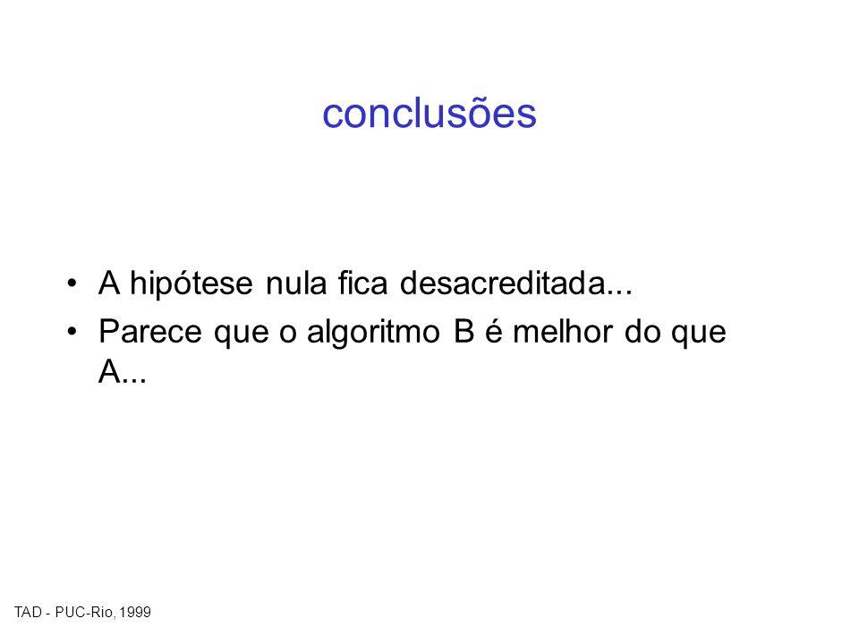 TAD - PUC-Rio, 1999 conclusões A hipótese nula fica desacreditada... Parece que o algoritmo B é melhor do que A...