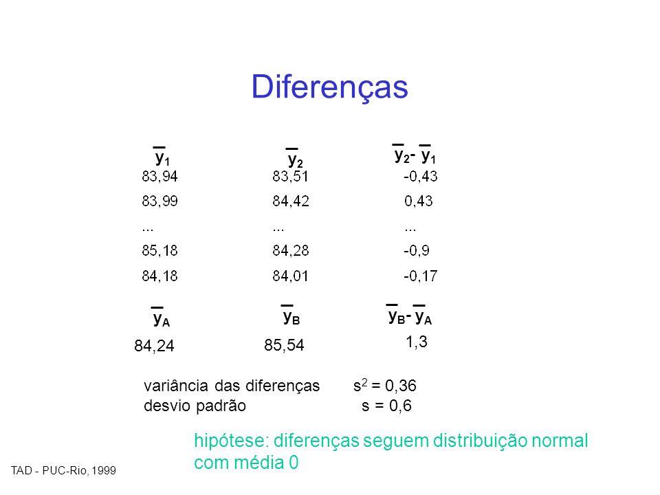 TAD - PUC-Rio, 1999 Diferenças y1y1 y2y2 yAyA yB-yB- yAyA yByB 84,24 85,54 1,3 y1y1 y2-y2- variância das diferenças s 2 = 0,36 desvio padrão s = 0,6 h