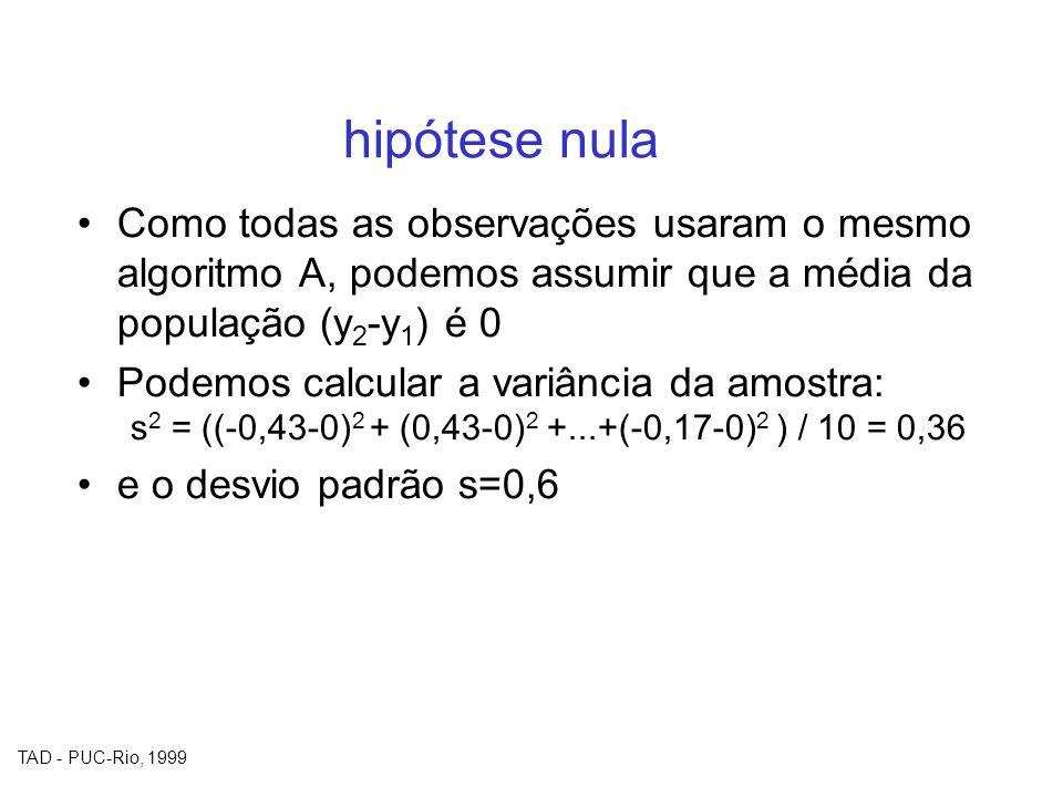 TAD - PUC-Rio, 1999 hipótese nula Como todas as observações usaram o mesmo algoritmo A, podemos assumir que a média da população (y 2 -y 1 ) é 0 Podem