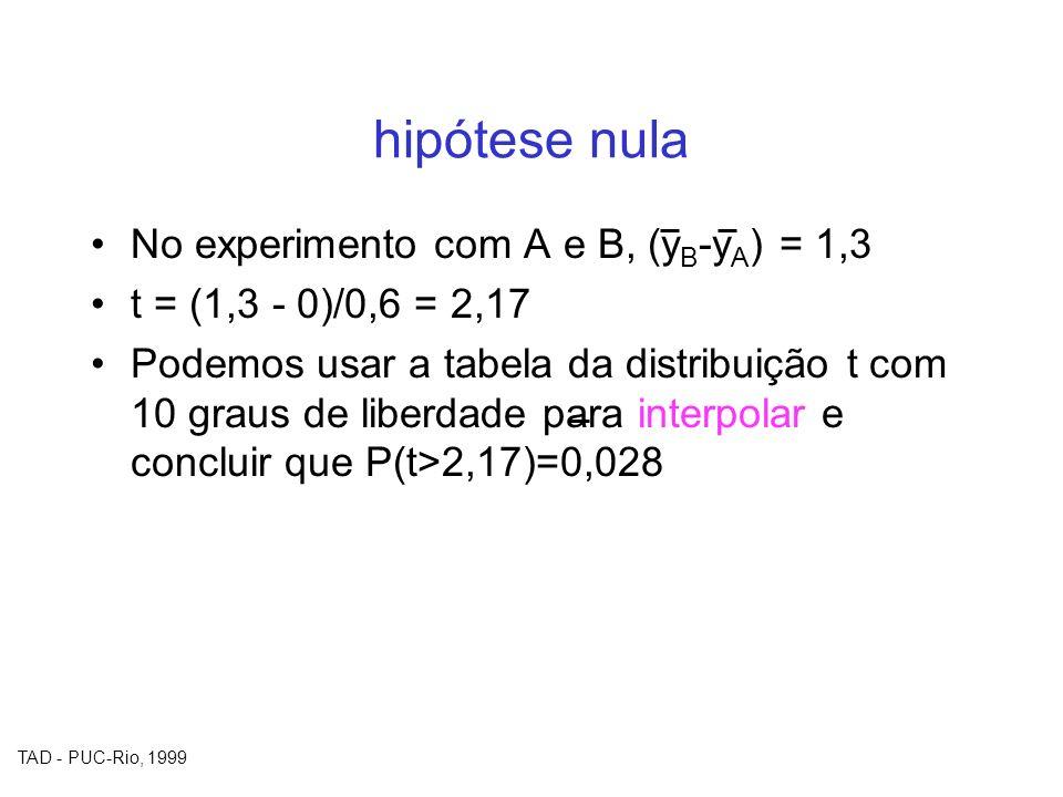 TAD - PUC-Rio, 1999 hipótese nula No experimento com A e B, (y B -y A ) = 1,3 t = (1,3 - 0)/0,6 = 2,17 Podemos usar a tabela da distribuição t com 10