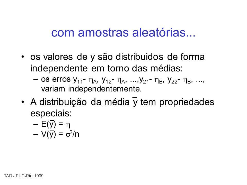 TAD - PUC-Rio, 1999 com amostras aleatórias... os valores de y são distribuidos de forma independente em torno das médias: –os erros y 11 - A, y 12 -