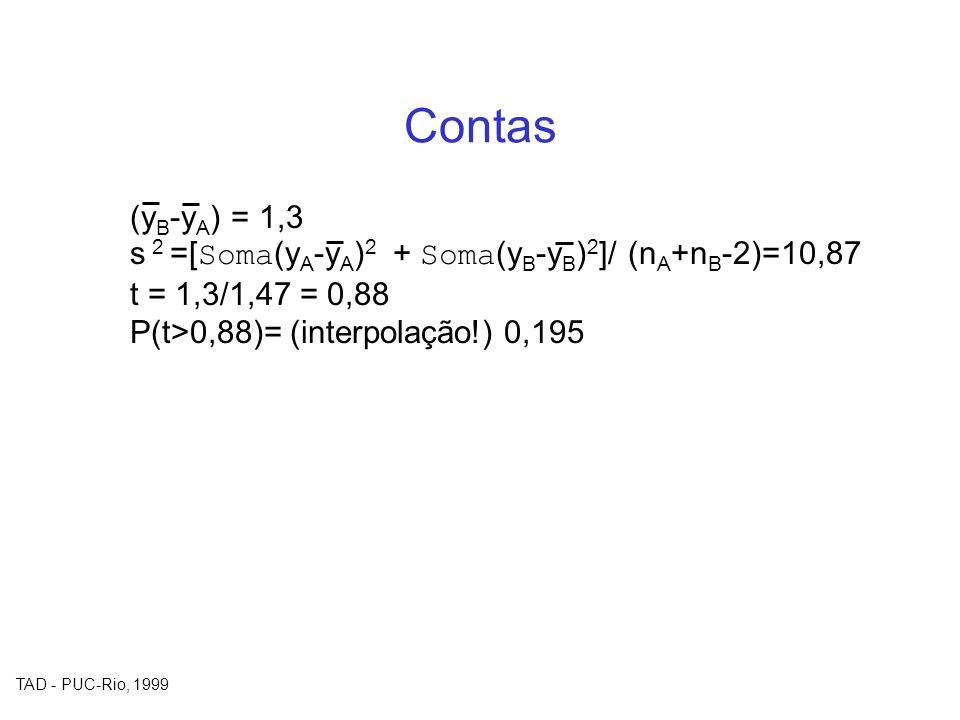 TAD - PUC-Rio, 1999 Contas (y B -y A ) = 1,3 s 2 =[ Soma (y A -y A ) 2 + Soma (y B -y B ) 2 ]/ (n A +n B -2)=10,87 t = 1,3/1,47 = 0,88 P(t>0,88)= (int