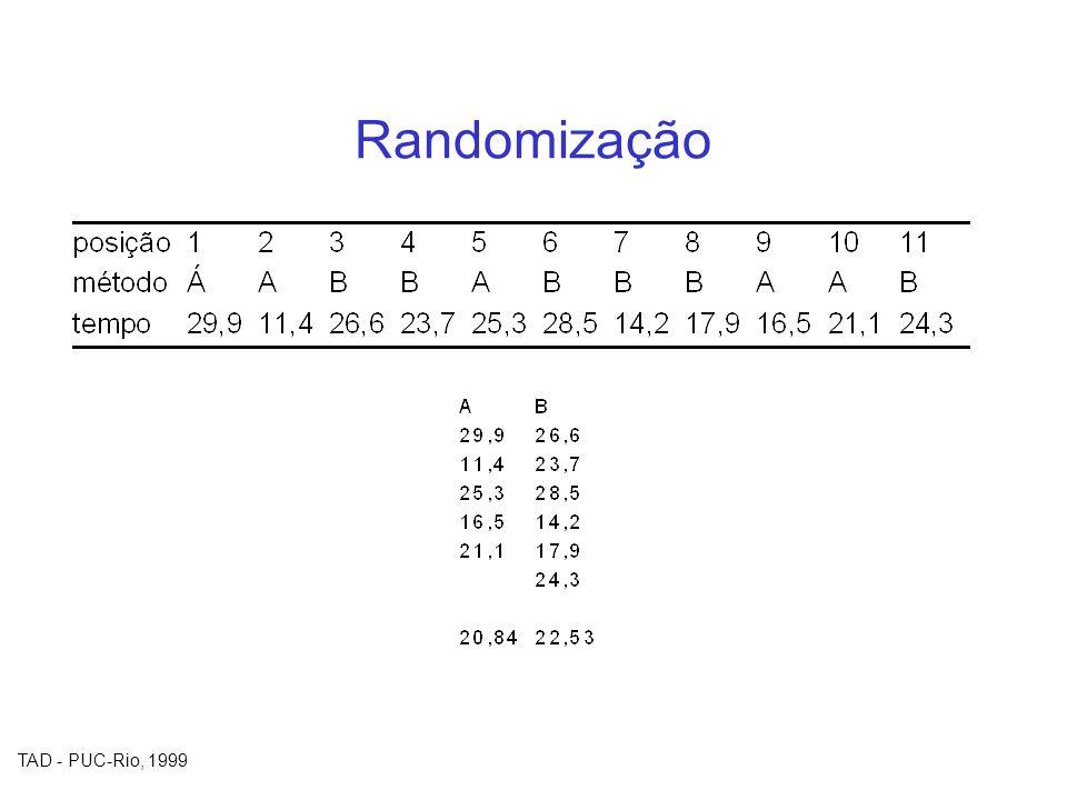 TAD - PUC-Rio, 1999 Randomização