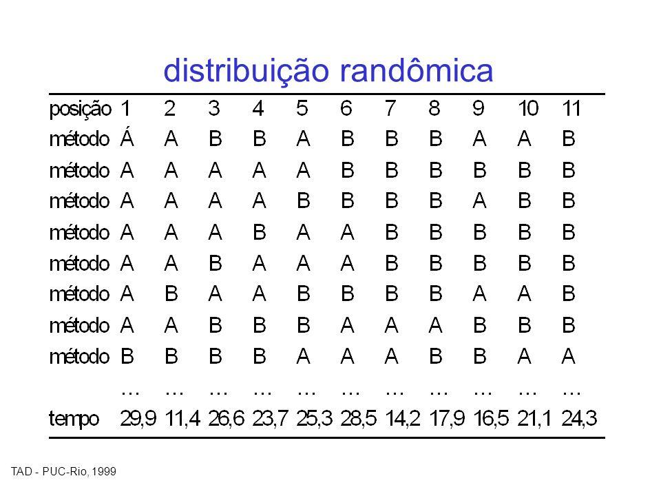TAD - PUC-Rio, 1999 distribuição randômica
