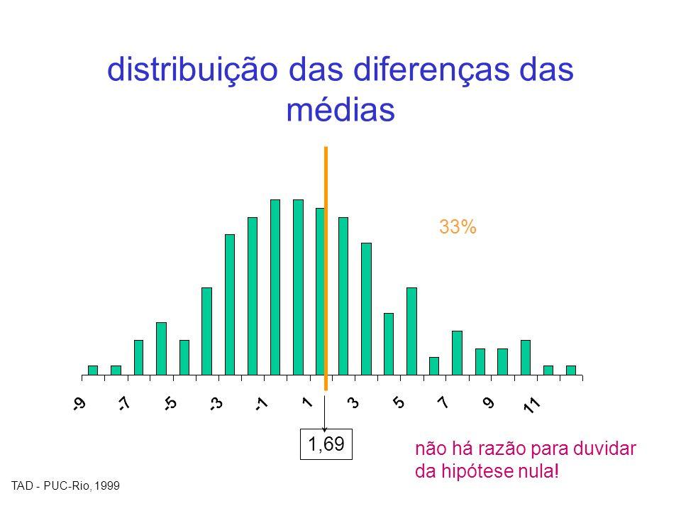 TAD - PUC-Rio, 1999 distribuição das diferenças das médias 1,69 33% não há razão para duvidar da hipótese nula!