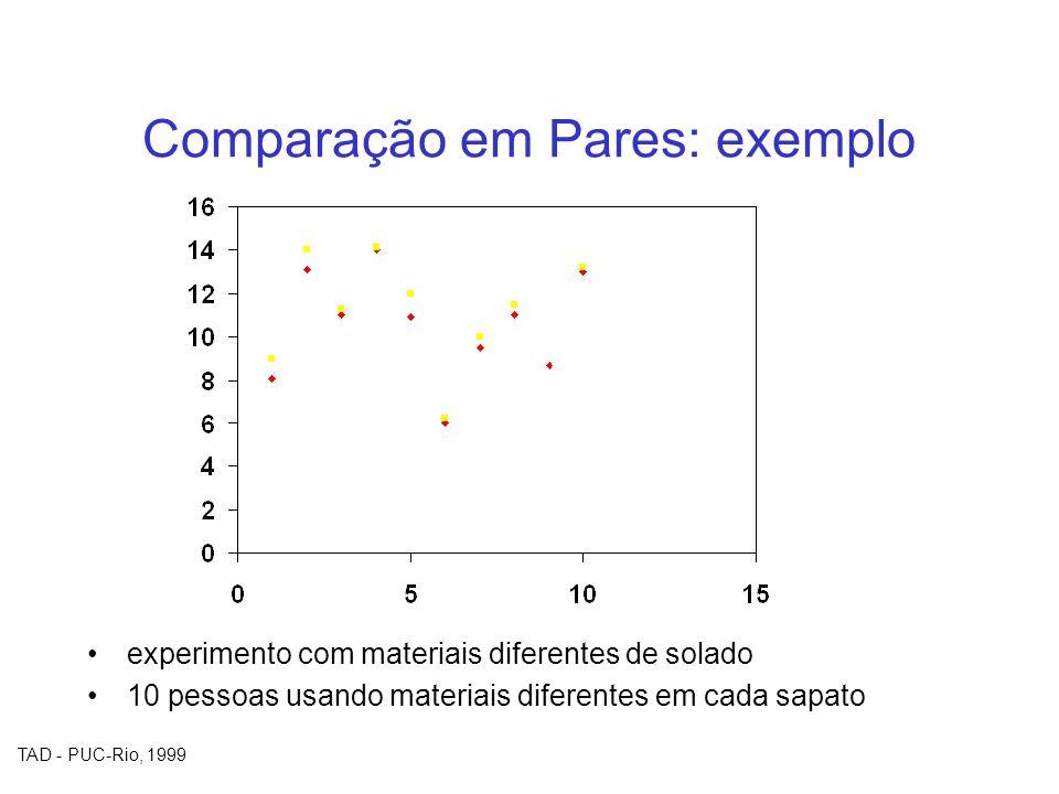 TAD - PUC-Rio, 1999 Comparação em Pares: exemplo experimento com materiais diferentes de solado 10 pessoas usando materiais diferentes em cada sapato