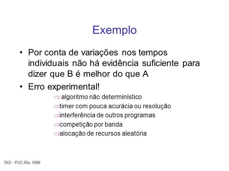 TAD - PUC-Rio, 1999 Exemplo Por conta de variações nos tempos individuais não há evidência suficiente para dizer que B é melhor do que A Erro experime
