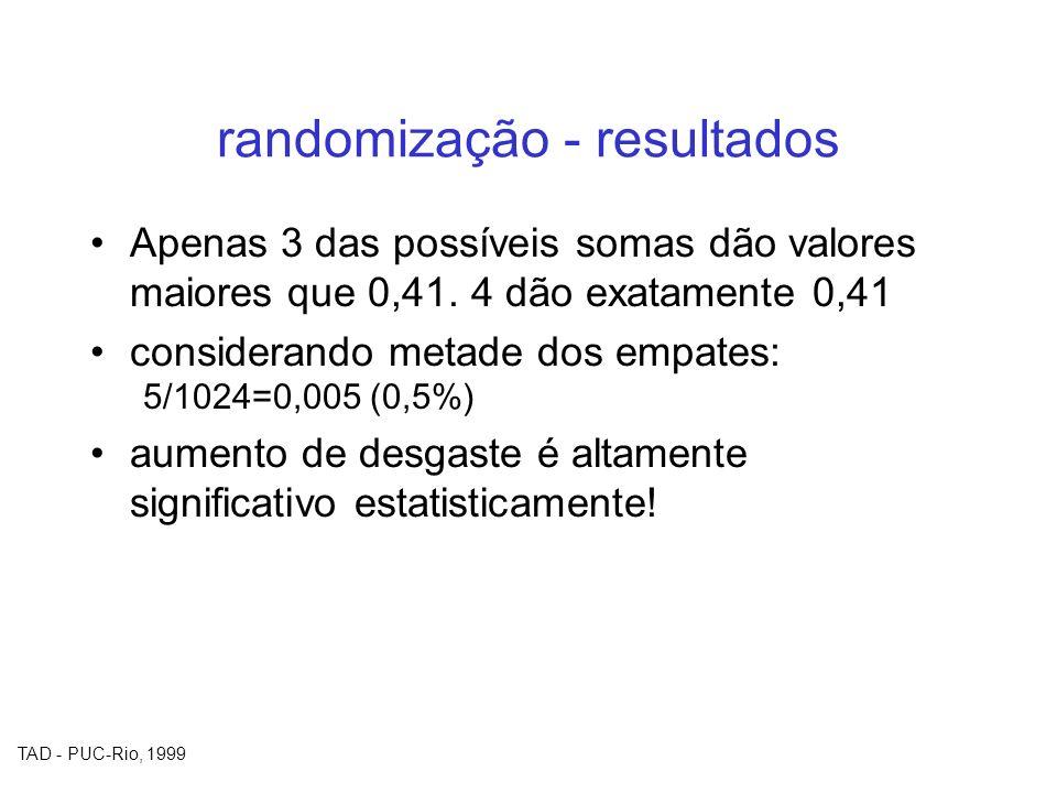 TAD - PUC-Rio, 1999 randomização - resultados Apenas 3 das possíveis somas dão valores maiores que 0,41. 4 dão exatamente 0,41 considerando metade dos