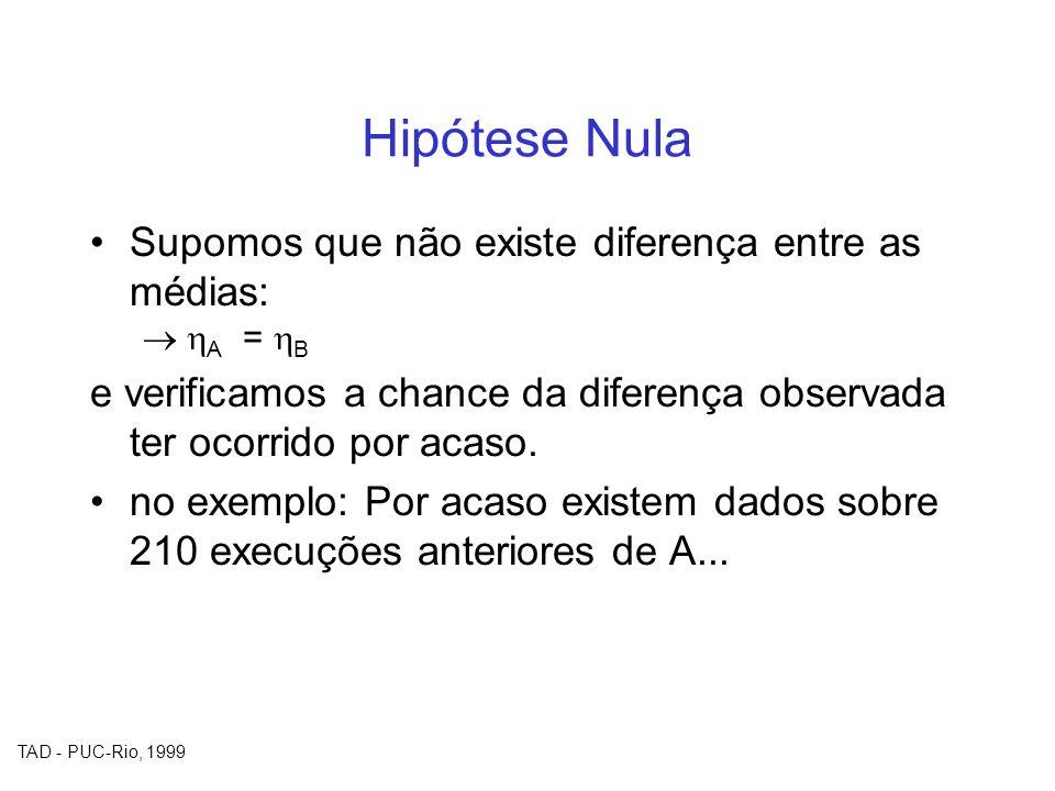 TAD - PUC-Rio, 1999 Hipótese Nula Supomos que não existe diferença entre as médias: A = B e verificamos a chance da diferença observada ter ocorrido p
