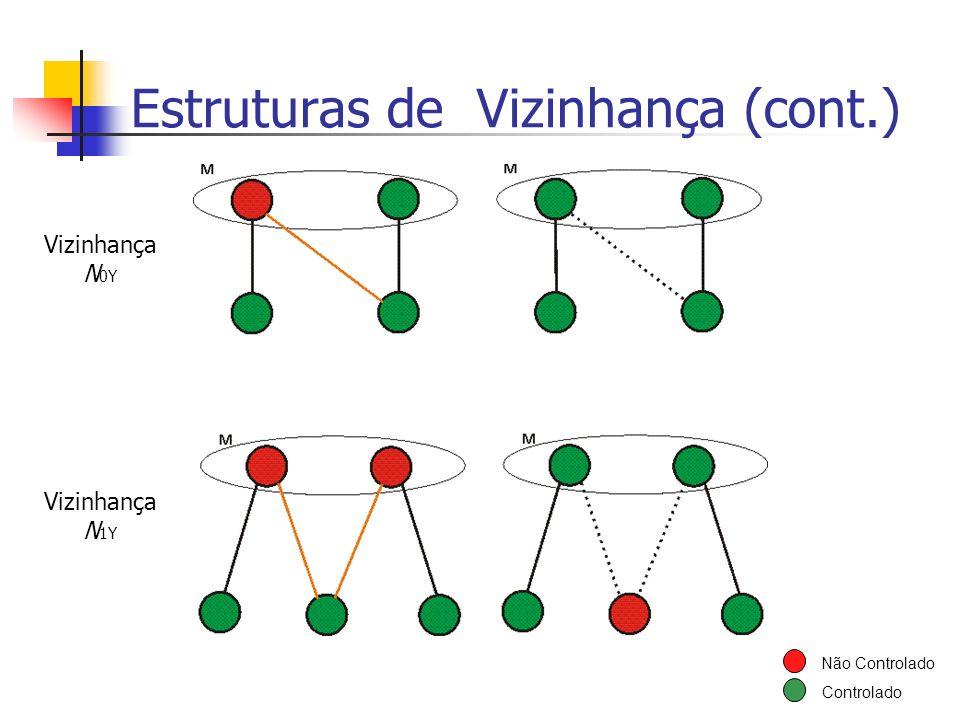 Estruturas de Vizinhança (cont.) Não Controlado Controlado Vizinhança N 0Y Vizinhança N 1Y