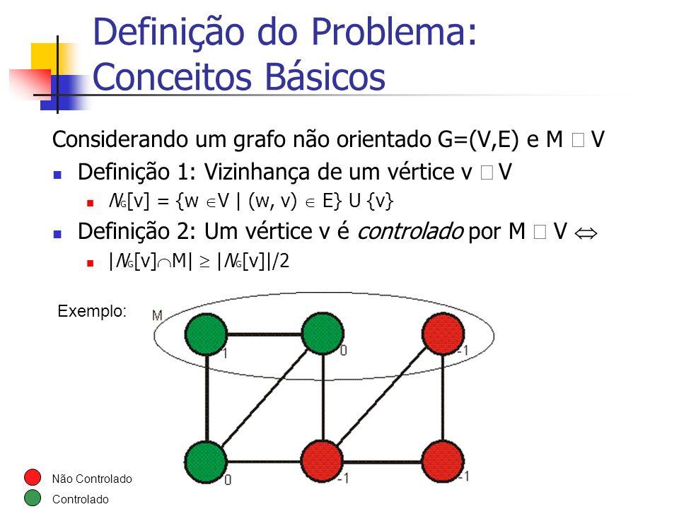 Definição do Problema: Conceitos Básicos Considerando um grafo não orientado G=(V,E) e M V Definição 1: Vizinhança de um vértice v V N G [v] = {w V  