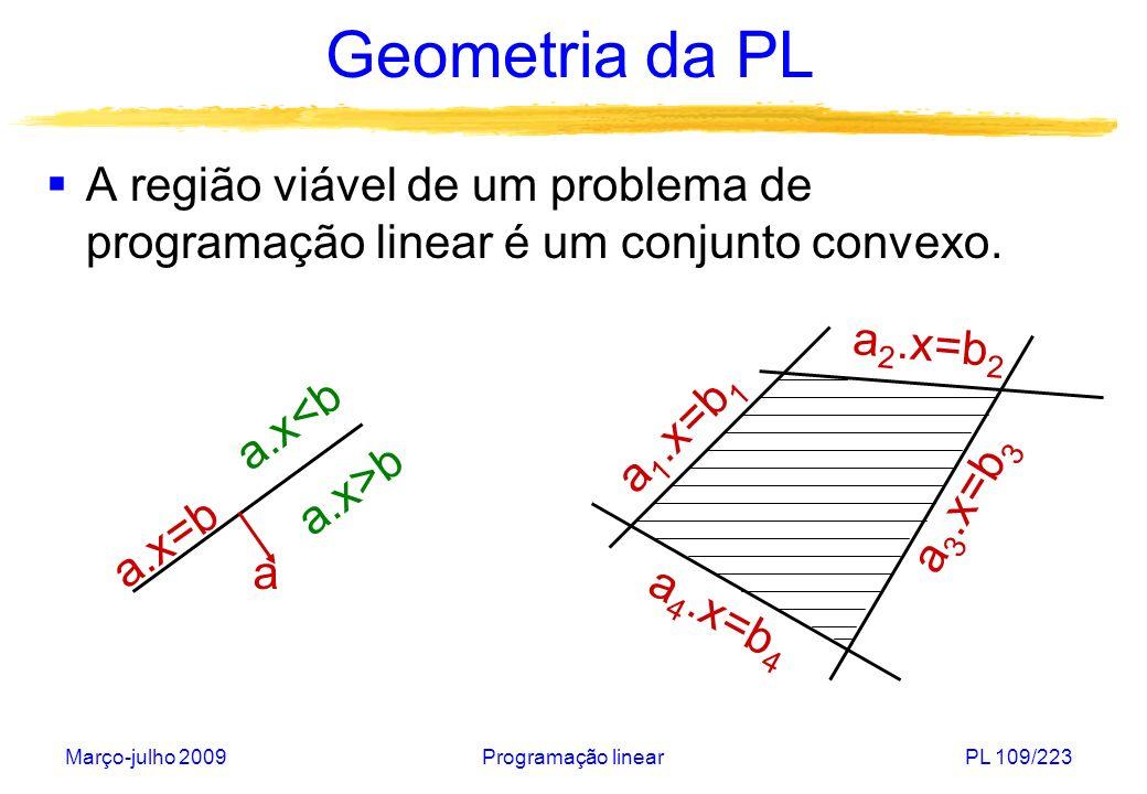 Março-julho 2009Programação linearPL 109/223 Geometria da PL A região viável de um problema de programação linear é um conjunto convexo. a.x=b a.x<b a