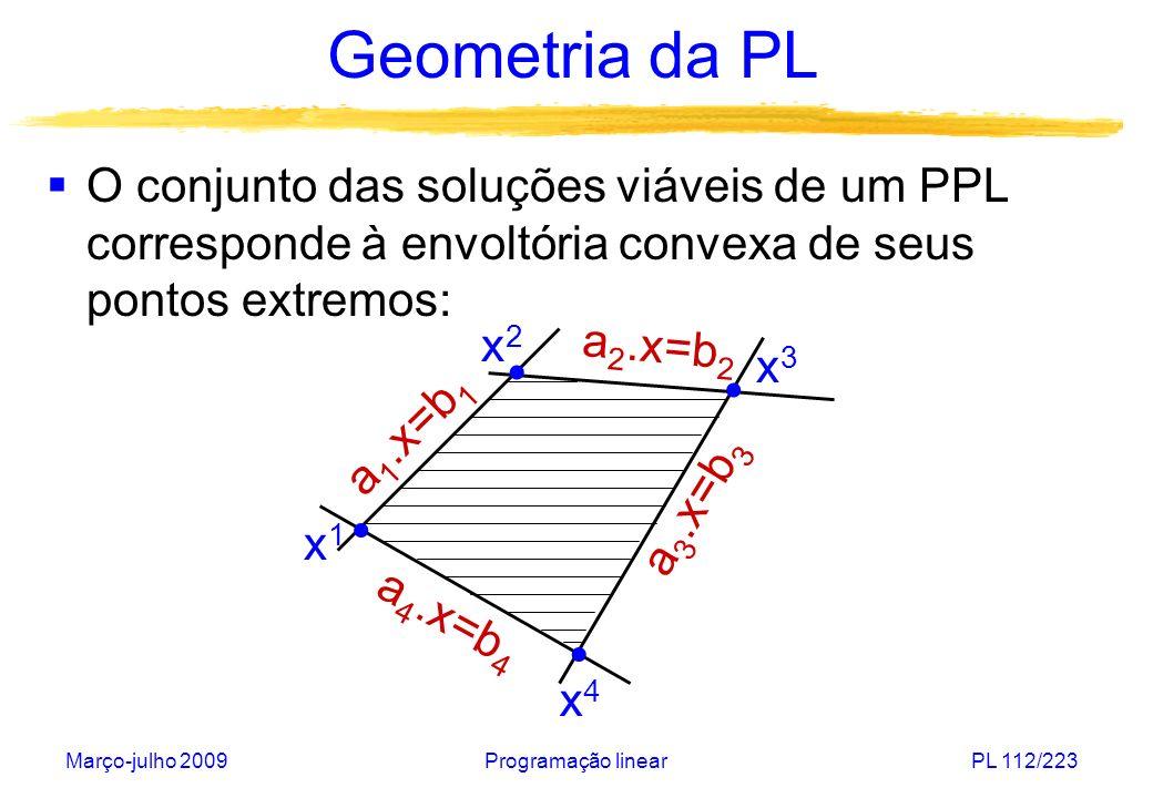 Março-julho 2009Programação linearPL 112/223 Geometria da PL O conjunto das soluções viáveis de um PPL corresponde à envoltória convexa de seus pontos