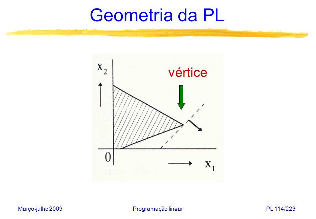 Março-julho 2009Programação linearPL 115/223 Geometria da PL Seja um poliedro P R n associado a um problema de programação linear definido em termos de restrições lineares de igualdade e de desigualdade: Os conjuntos M 1, M 2 e M 3 são conjuntos finitos de índices.