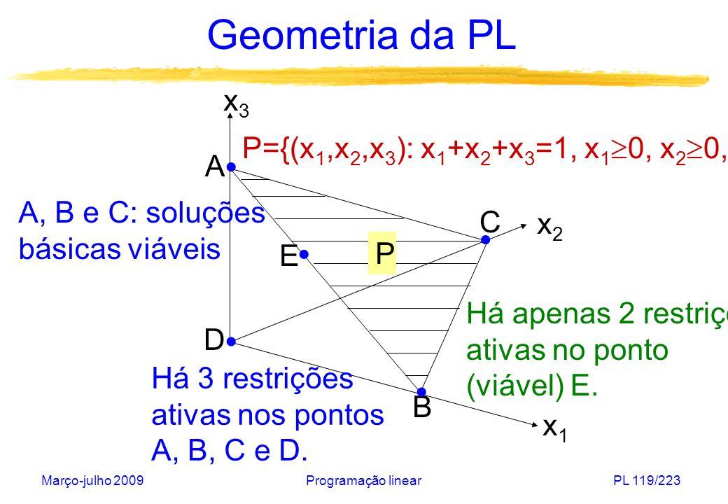Março-julho 2009Programação linearPL 120/223 Geometria da PL A, B, C, D, E e F são soluções básicas (duas restrições ativas linearmente independentes em cada).