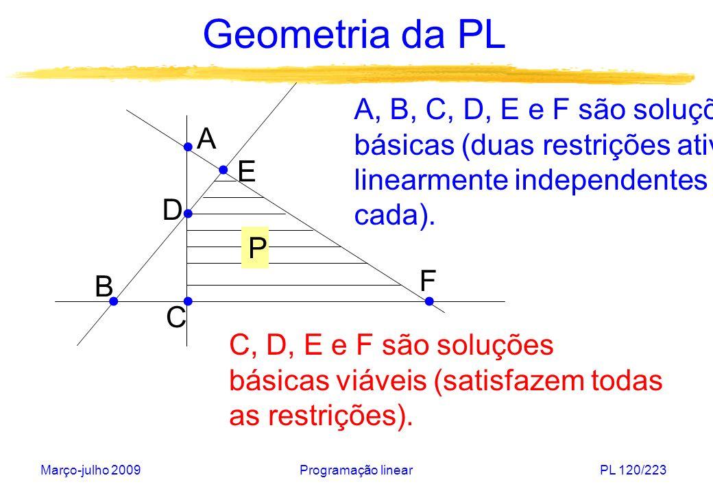 Março-julho 2009Programação linearPL 120/223 Geometria da PL A, B, C, D, E e F são soluções básicas (duas restrições ativas linearmente independentes