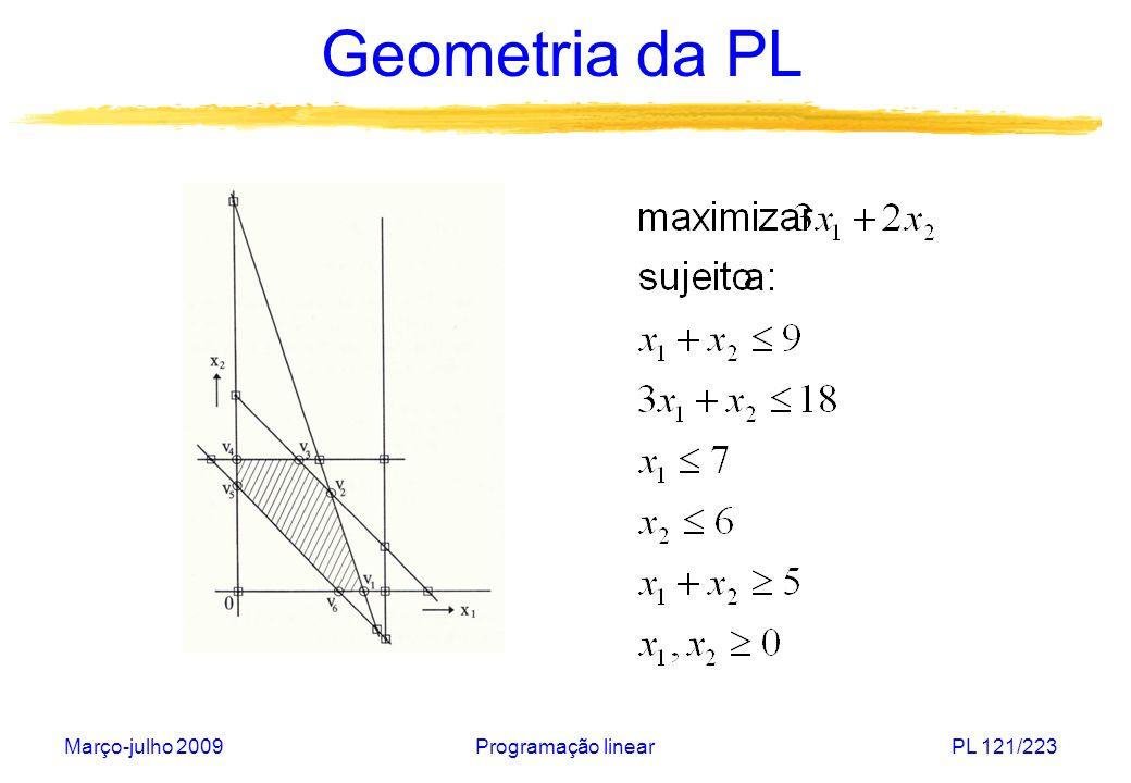 Março-julho 2009Programação linearPL 122/223 Geometria da PL Sejam um poliedro P não-vazio e x* P.