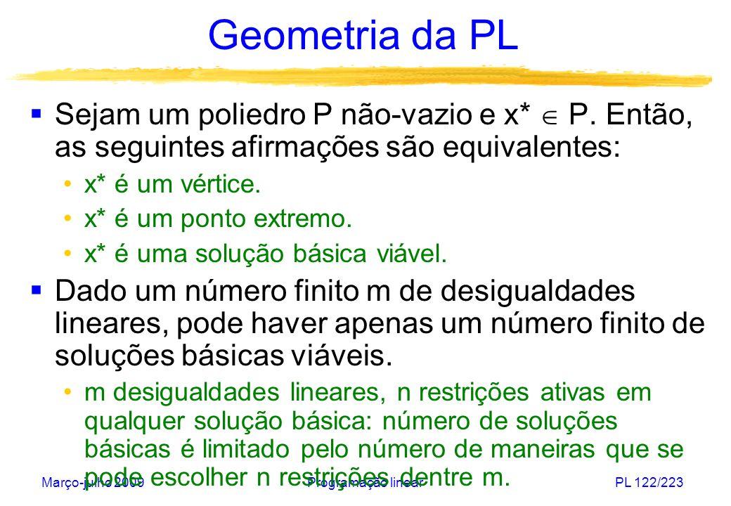 Março-julho 2009Programação linearPL 123/223 Geometria da PL Embora o número de soluções básicas (viáveis) seja finito, ele pode ser muito grande: {x R n : 0 x i 1, i=1,...,n} Número de restrições.