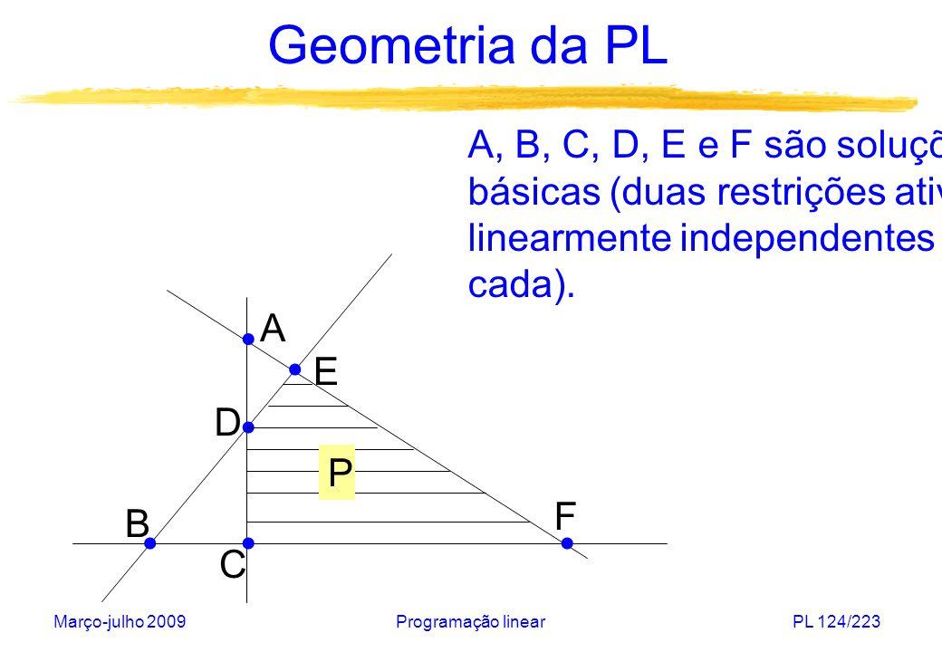 Março-julho 2009Programação linearPL 124/223 Geometria da PL A, B, C, D, E e F são soluções básicas (duas restrições ativas linearmente independentes