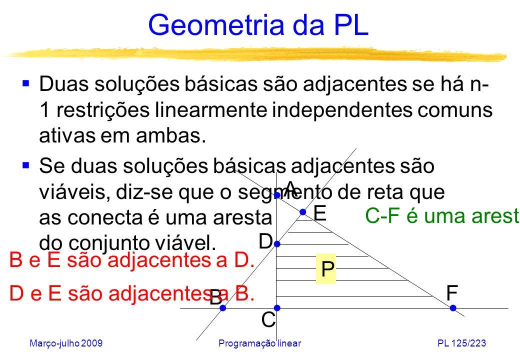 Março-julho 2009Programação linearPL 125/223 Geometria da PL Duas soluções básicas são adjacentes se há n- 1 restrições linearmente independentes comu