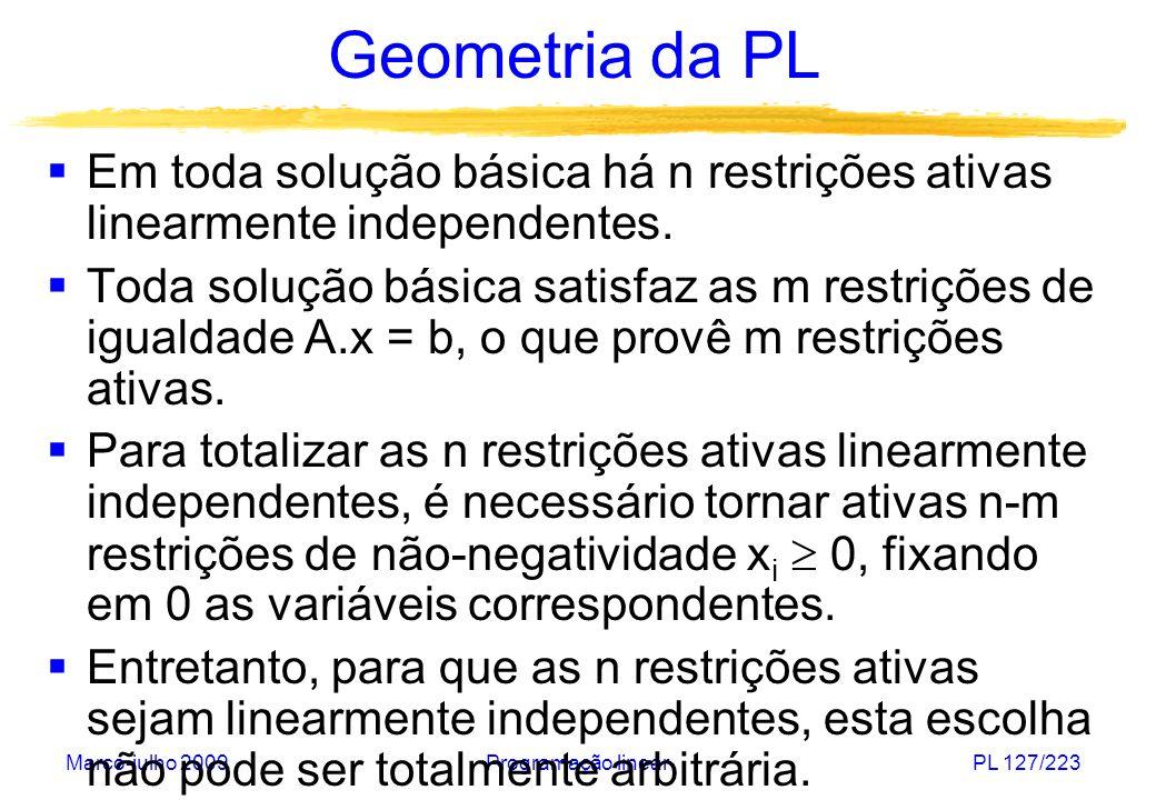 Março-julho 2009Programação linearPL 127/223 Geometria da PL Em toda solução básica há n restrições ativas linearmente independentes. Toda solução bás