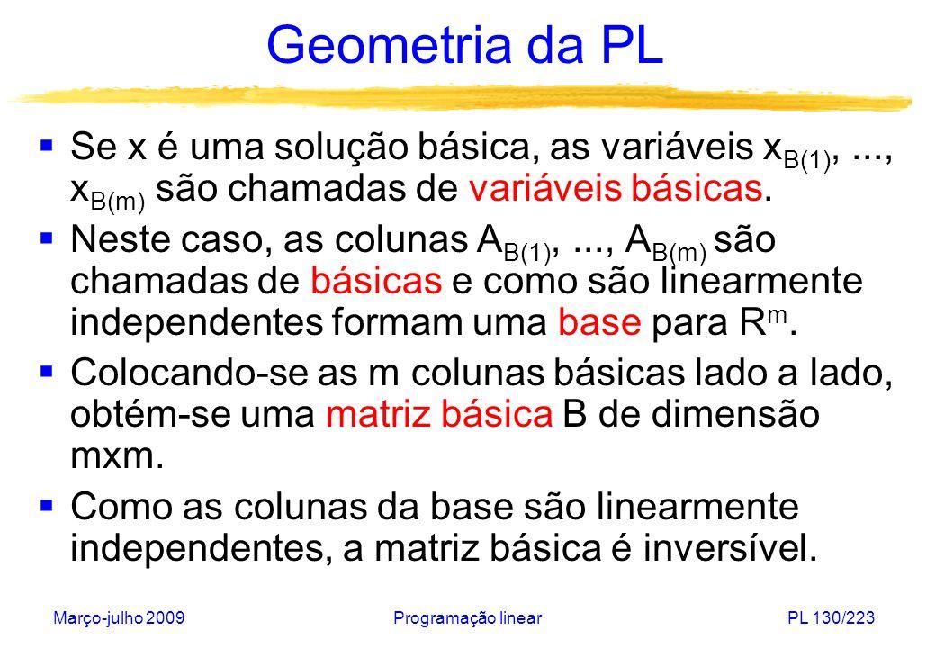 Março-julho 2009Programação linearPL 131/223 Geometria da PL A solução básica é determinada resolvendo-se a equação B.x B = b, cuja solução única é x B = B - 1.b.