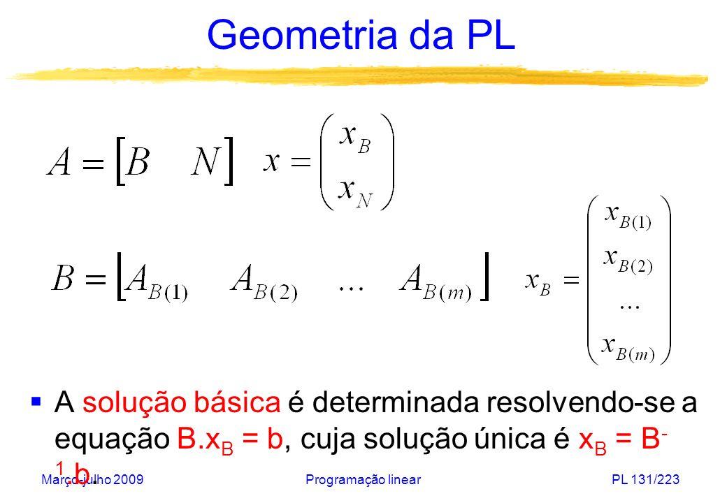 Março-julho 2009Programação linearPL 132/223 Geometria da PL Sistema A.x = b da forma: Colunas básicas A 4, A 5, A 6 e A 7 são linearmente independentes.