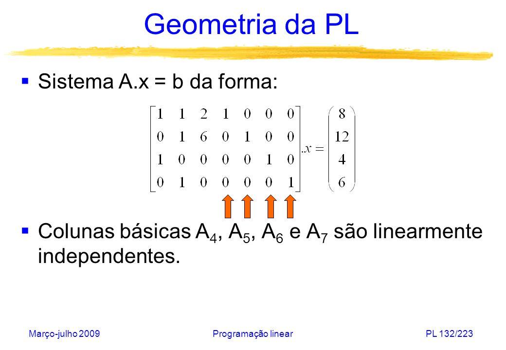 Março-julho 2009Programação linearPL 132/223 Geometria da PL Sistema A.x = b da forma: Colunas básicas A 4, A 5, A 6 e A 7 são linearmente independent