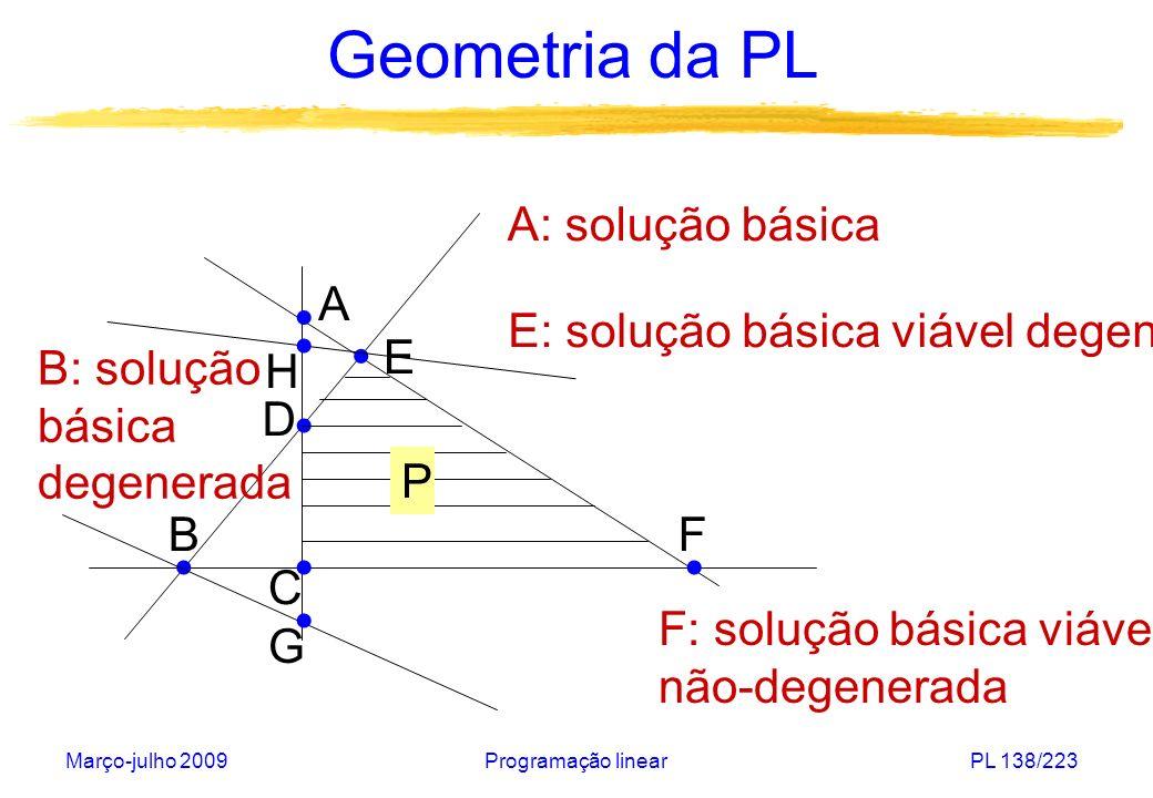 Março-julho 2009Programação linearPL 138/223 Geometria da PL A B C D E F P A: solução básica B: solução básica degenerada F: solução básica viável não