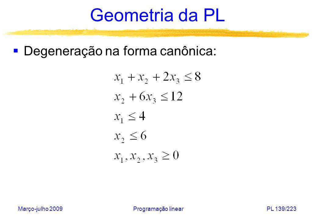 Março-julho 2009Programação linearPL 140/223 Geometria da PL Inserindo-se variáveis de folga: