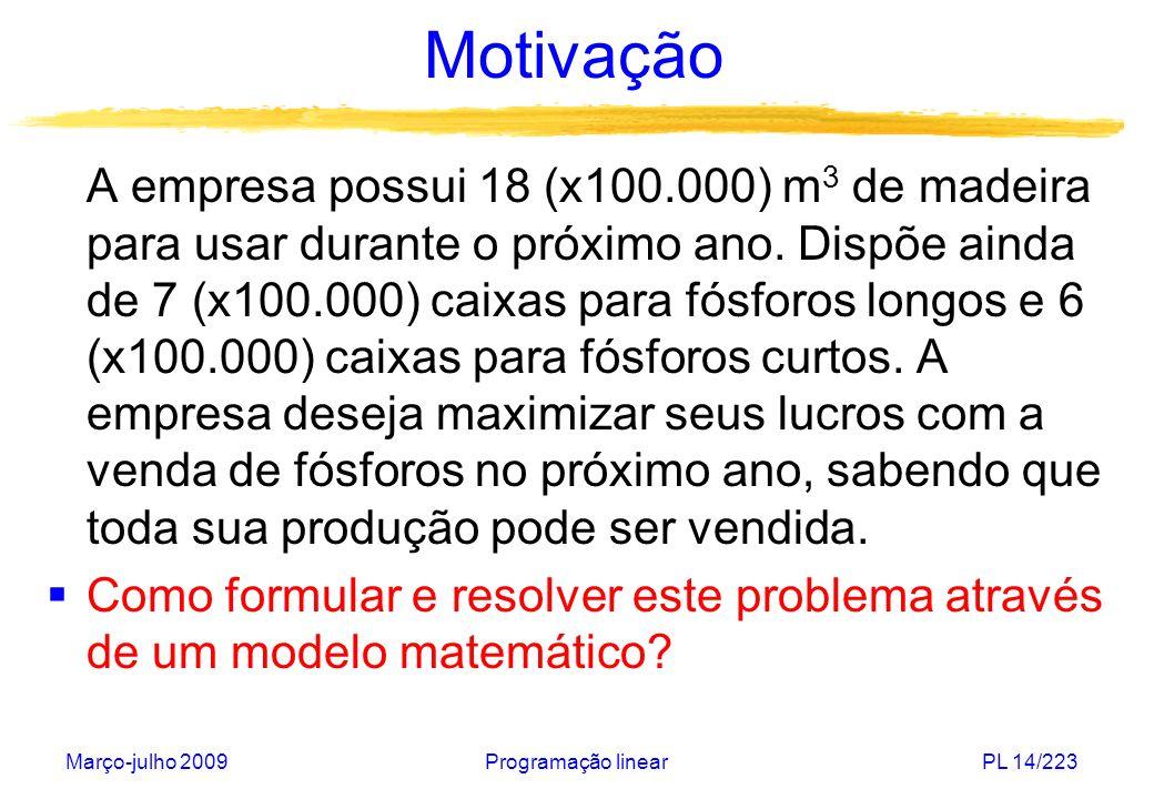 Março-julho 2009Programação linearPL 14/223 Motivação A empresa possui 18 (x100.000) m 3 de madeira para usar durante o próximo ano. Dispõe ainda de 7