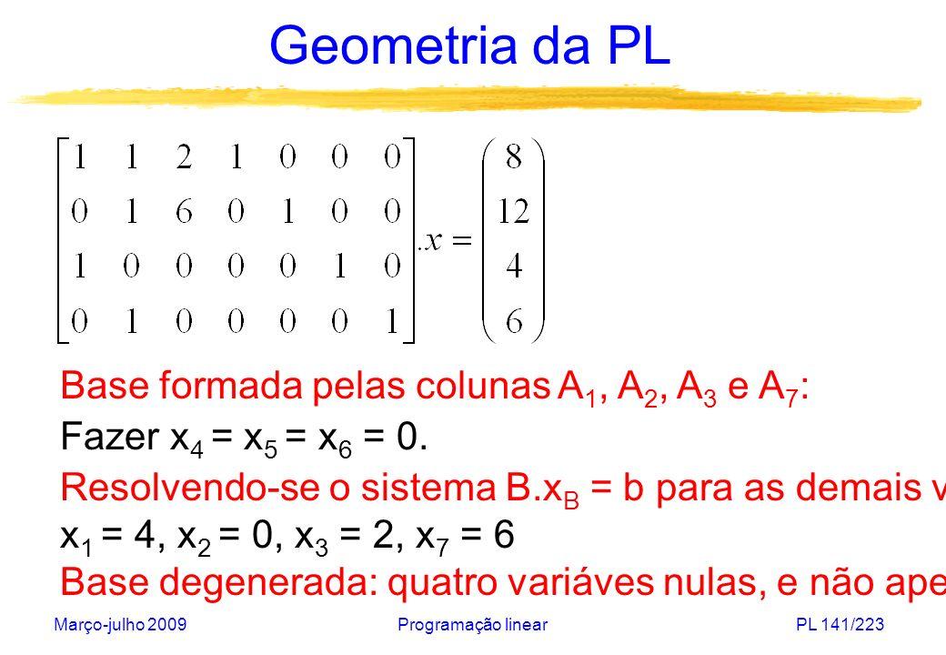 Março-julho 2009Programação linearPL 141/223 Geometria da PL Base formada pelas colunas A 1, A 2, A 3 e A 7 : Fazer x 4 = x 5 = x 6 = 0. Resolvendo-se