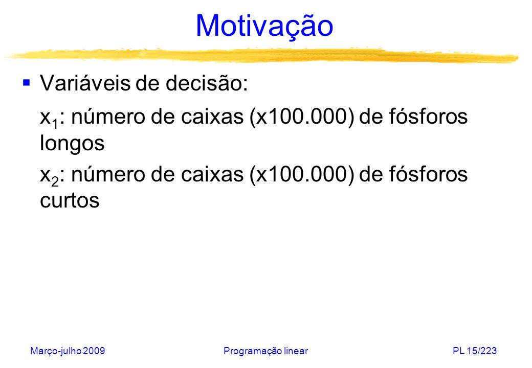 Março-julho 2009Programação linearPL 15/223 Motivação Variáveis de decisão: x 1 : número de caixas (x100.000) de fósforos longos x 2 : número de caixa
